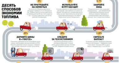Как сэкономить на расходах топлива